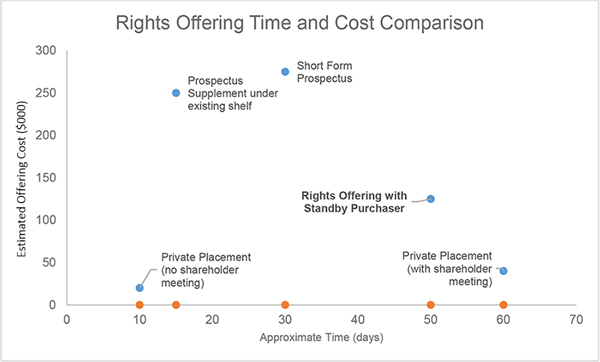 Rights Offering Time and Cost Comparison